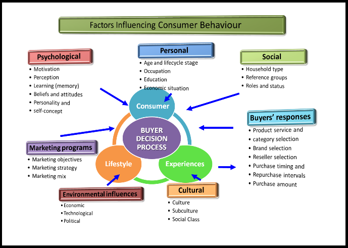 consumer behaviour concept used by Discuss the concept of perceived value and its importance to consumer behaviour and marketing discuss the theory and then give practical examples of how customers perceive various brands and how this impacts on their behaviour.