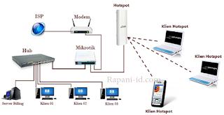 cara setting mikrotik rb750 untuk warnet dan hotspot,cara setting mikrotik rb750 untuk warnet game online,mikrotik rb750 untuk warnet speedy,mikrotik rb750 untuk warnet speedy dengan winbox,