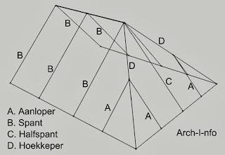 Dakconstructie met aanloper, spant, halfspant en hoekkeper