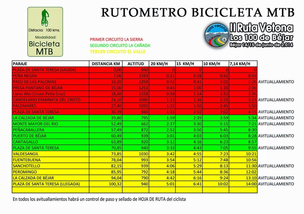 Rutómetros ruta vetona los cien de bejar 2014 MTB