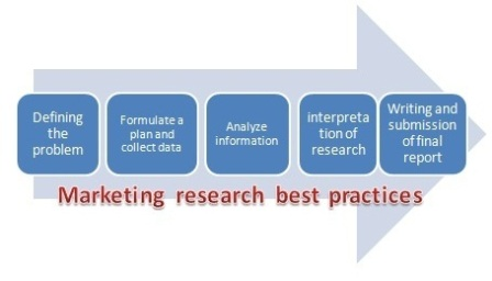 market research steps When your business comes to a point for making strategic decisions, have in mind this 5 steps for conducting a successful marketing research project more.