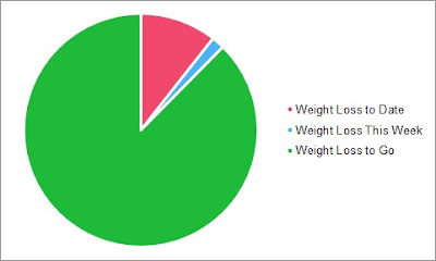 A Hunger For Happiness | Weigh In Chart Week 1