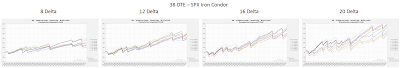 Iron Condor Equity Curves SPX 38 DTE 8, 12, 16, and 20 Delta Risk:Reward Exits