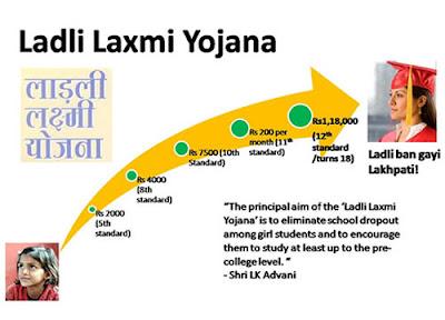 ladli laxmi yojana