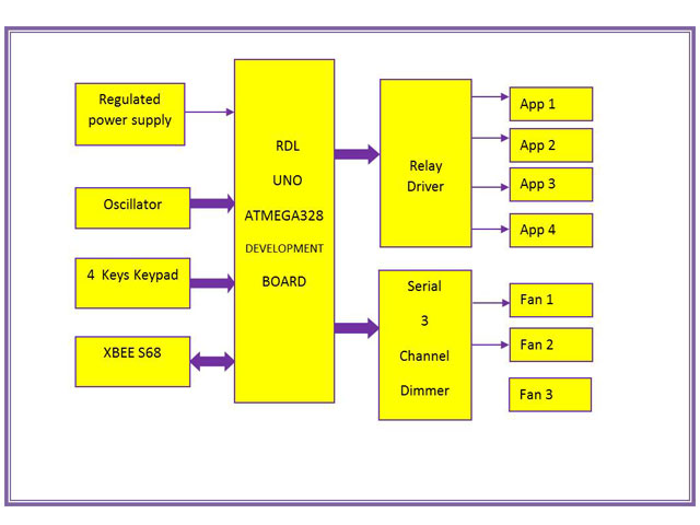 Research design lab rdl smart home automation kit rdl smart home automation kit block diagram ccuart Gallery