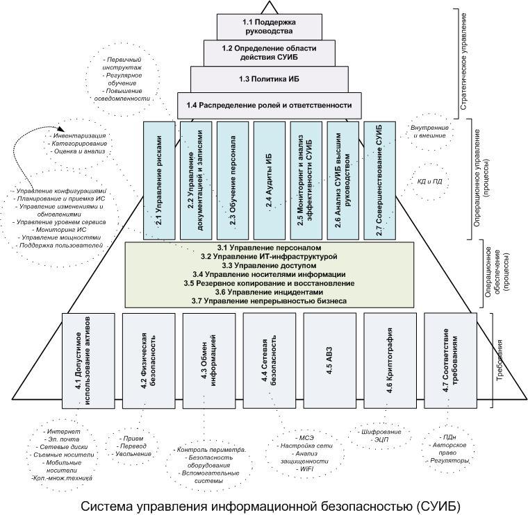 Блок схема управление