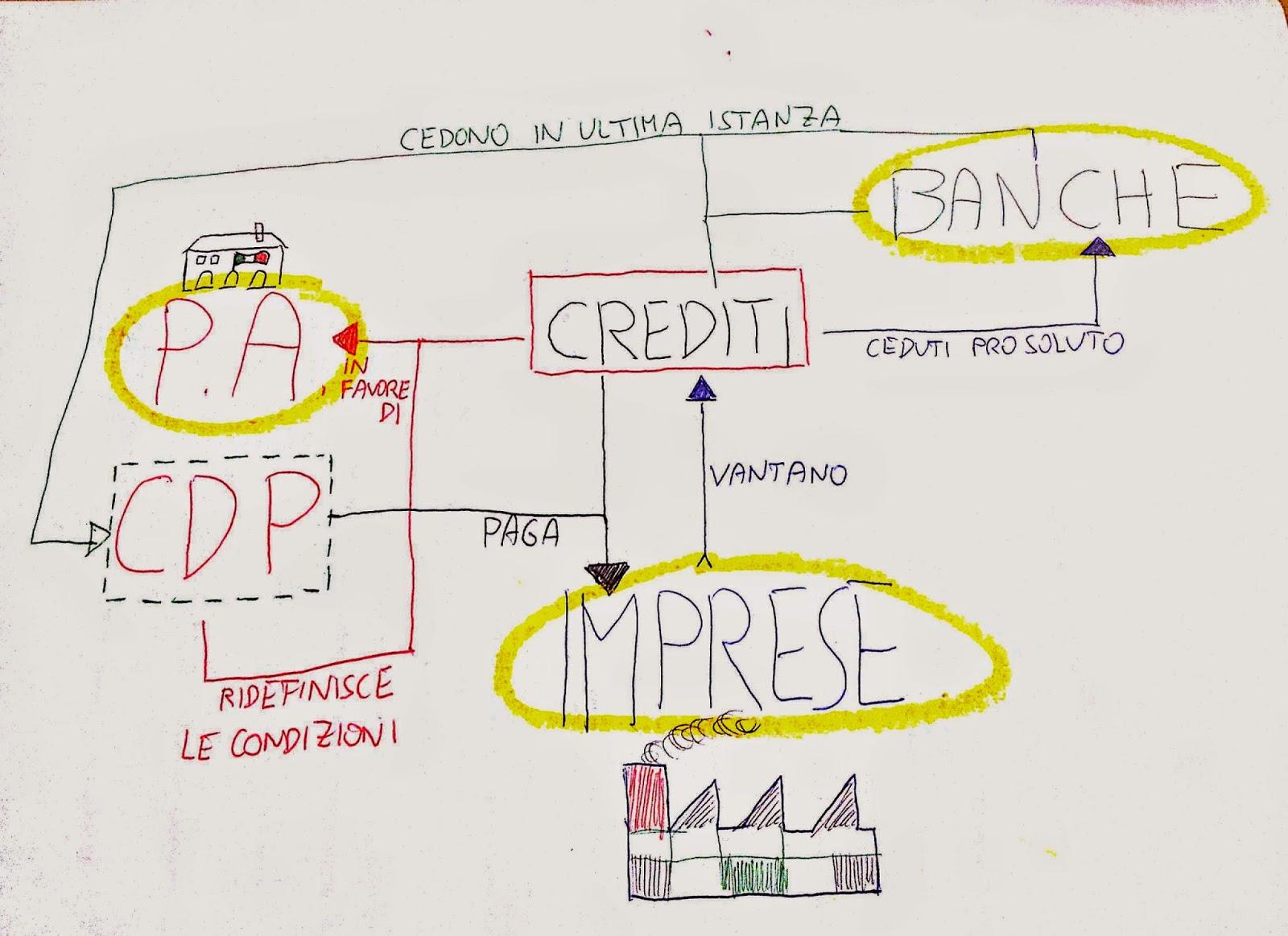 Schema cessione crediti certificati