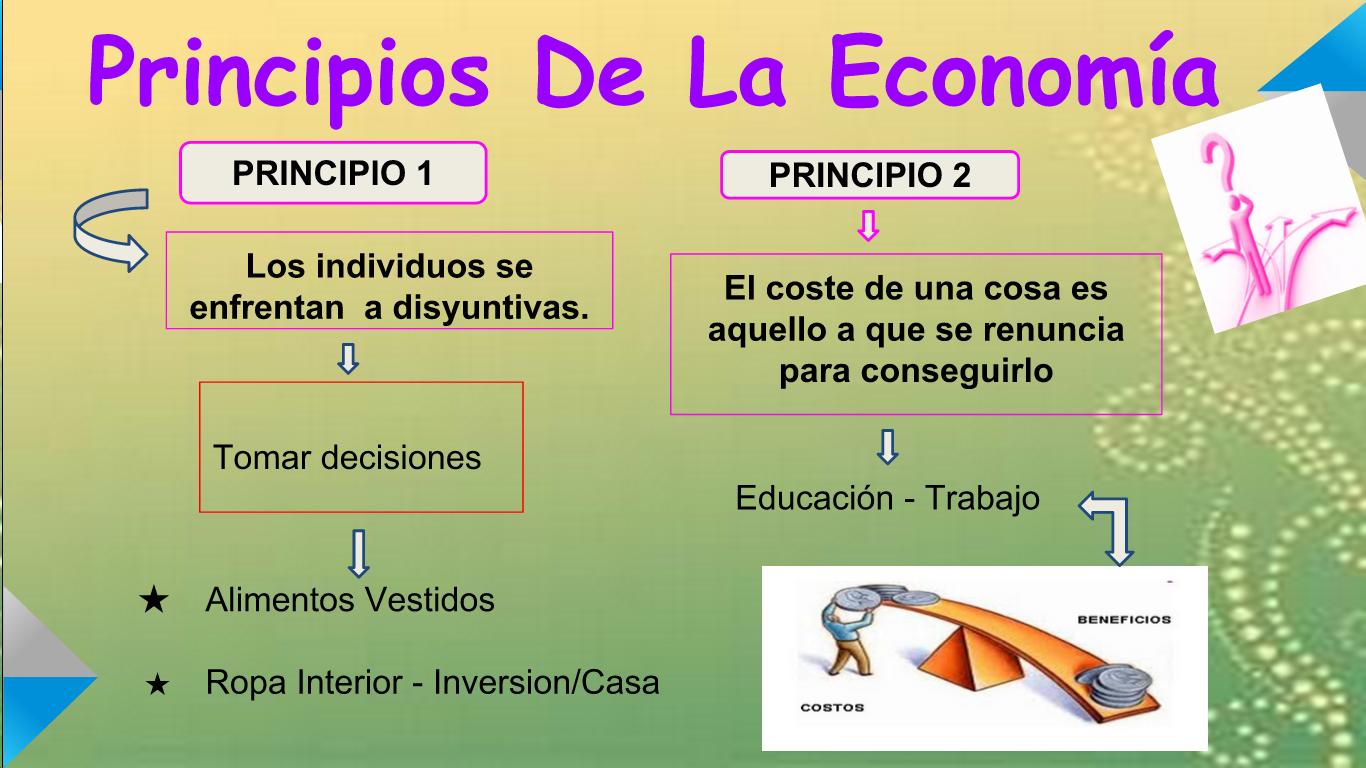 BITÁCORA DE ECONOMÍA Lethy Navarrete Cusme: PRINCIPIO DE