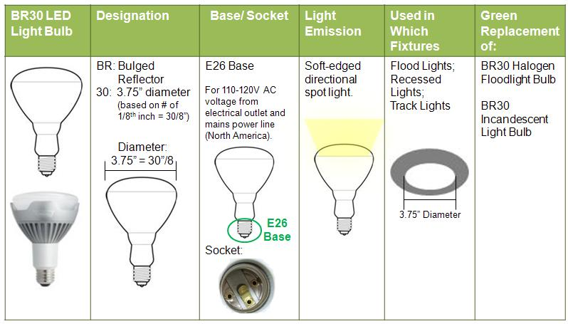 Green Topics - How to Go Green: PAR vs BR Bulbs: What's the ...