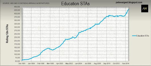 Education STAs