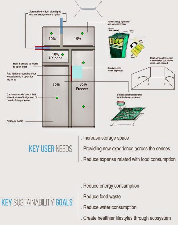echo refrigerator