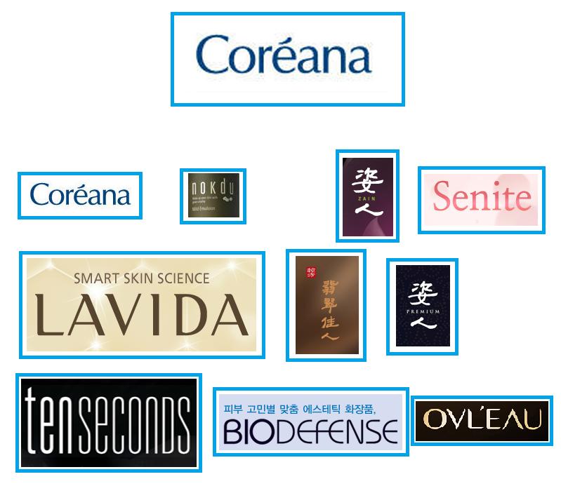 Косметические бренды Coreana