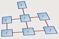 Sitemap Blog dan Kegunannya Untuk Proses Optimasi