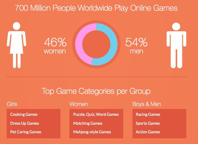 Study Fakta Menarik Berkenaan Online Game