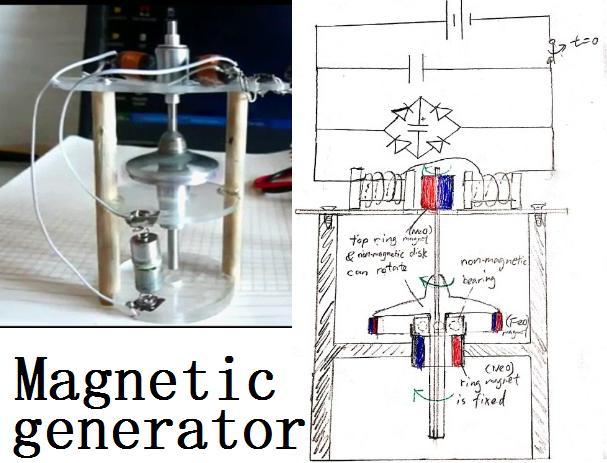 free energy generator feasibility report