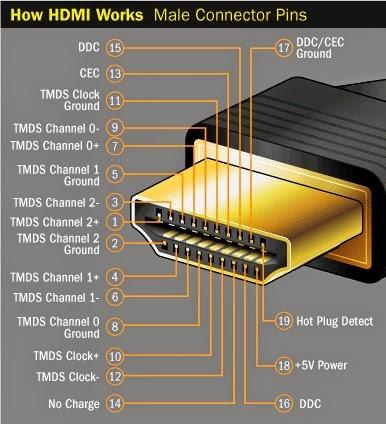 как устроен HDMI разъем