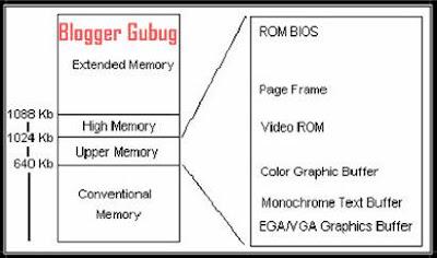 mengenal sistem memori