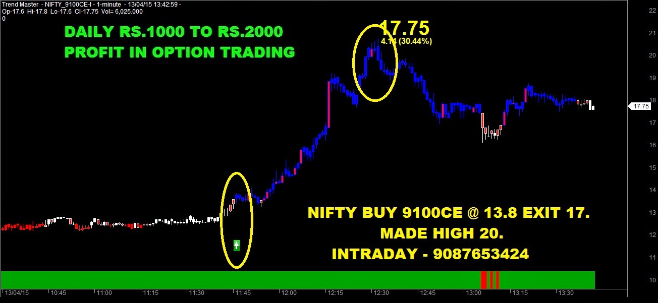 Nse futures trading strategies