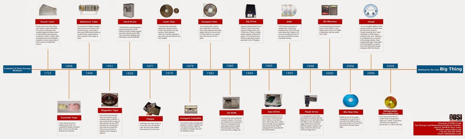 Evolution of data storage media