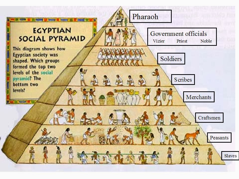 egyptian facts for homework