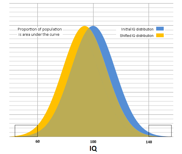 an introduction to the analysis of the data by the bell curve The gaussian curve has turned out to be a nearly universal description of the distribution of random data sets student's grades measured by an exam follow this bell shaped curve, as well as the distribution of the weight of each grain of wheat in a field or the repeated measurements of the weight of a single wheat grain.