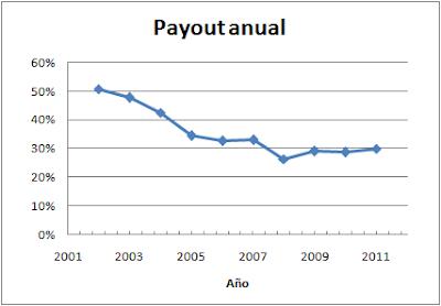Payout Vidrala
