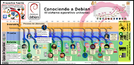 Proyecto Debian