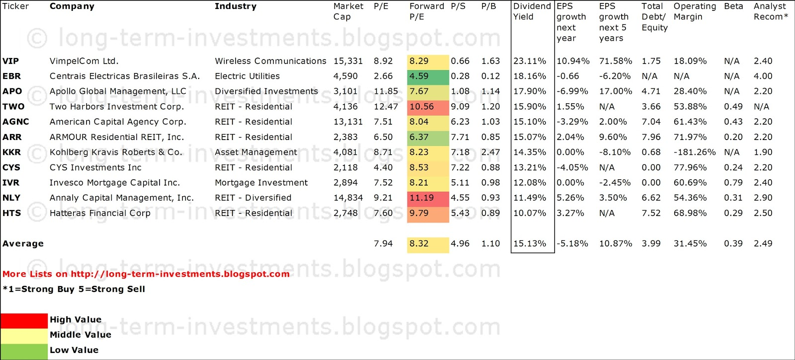 Dividend yield stock capital investment 11 cheap - High div stocks ...