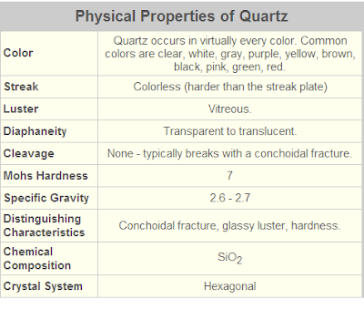 Physical properties of quartz