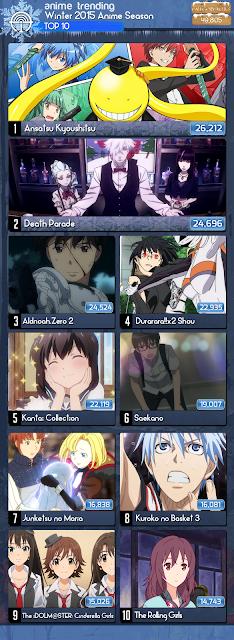 Daftar Anime Terbaik Musim/Season Winter 2015