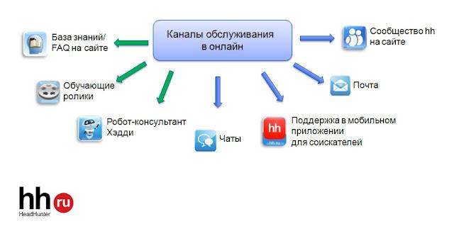 каналы обслуживания онлайн HH.ru