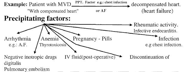 Precipitating factors :( Aggravating factors of chronic heart disease)