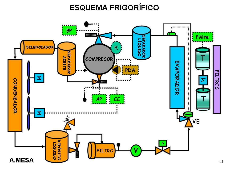 Circuito Frigorifico : Curso bÁsico manipulaciÓn de refrigerantes esquema