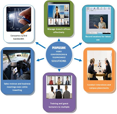 Advantages of Peoplelink video conferencing