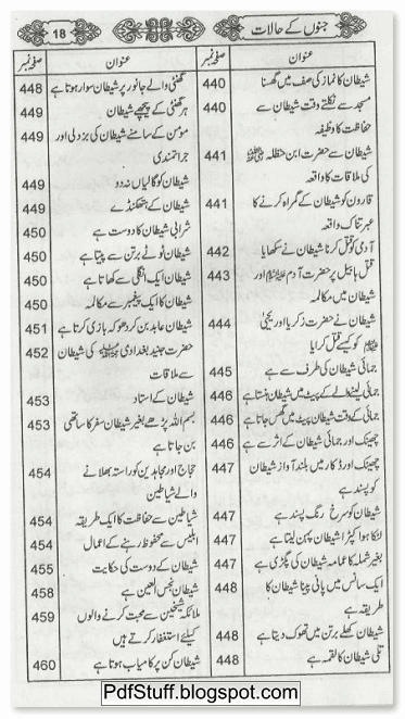 contents page 14 of Jino Ke Halat Urdu book by Jalal uddin Suyuti