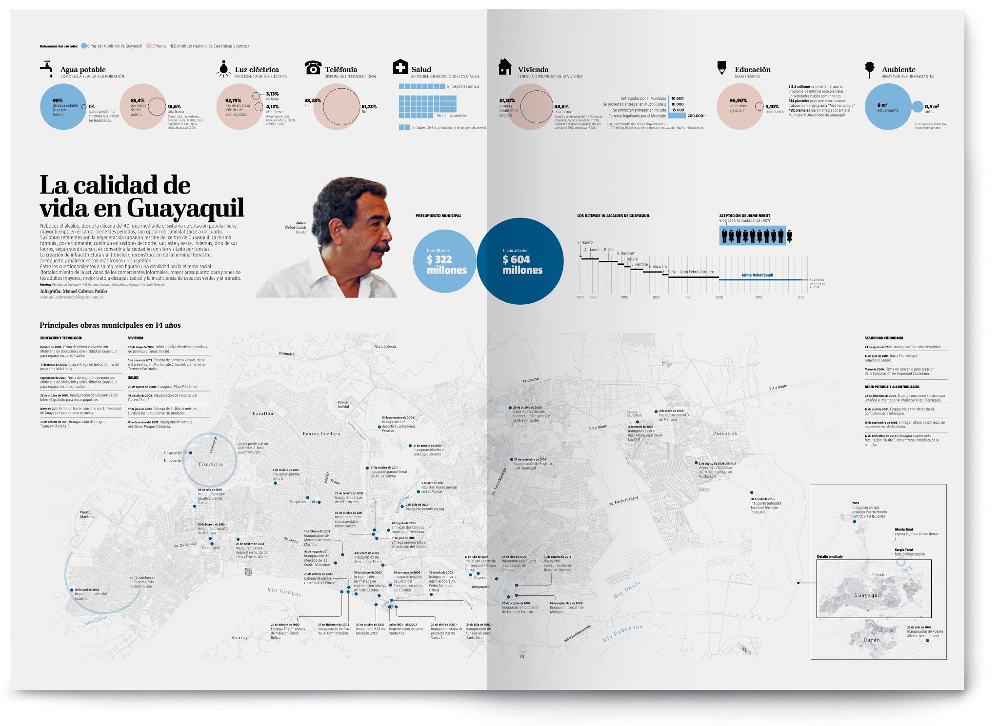 Guayaquil by the Numbers, infographic by Manuel Cabrera Patiño | El Telegrafo