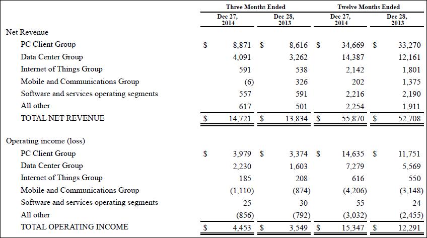 Segments, Intel, annual, 2014, report