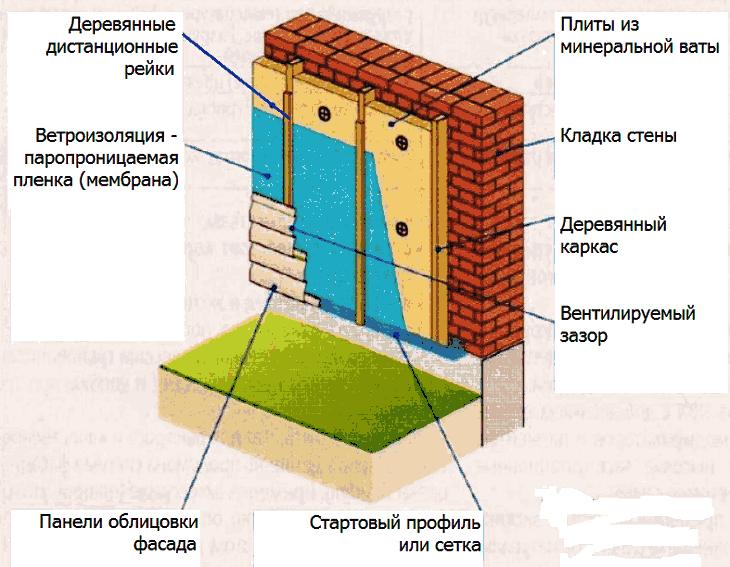Утепление фасада, стен дома минватой на одинарном каркасе