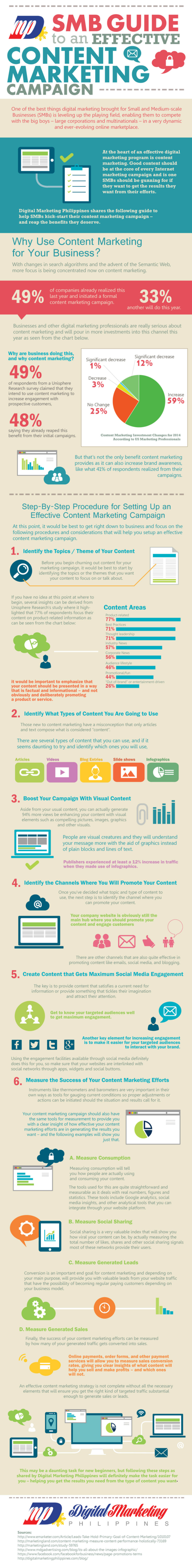 Effective Content Marketing Campaign for SMB