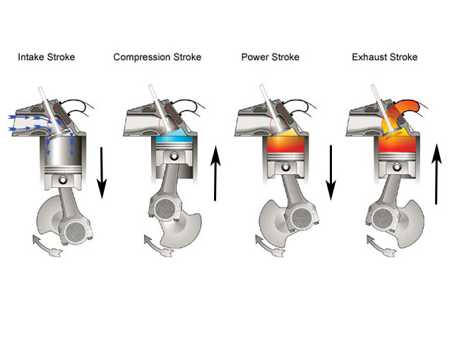 4842 Automotive Engines  How A Four Stroke Engine Works
