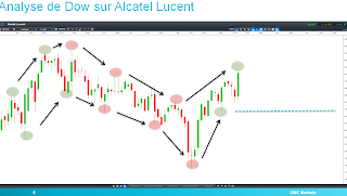 Analyse technique Alcatel Lucent