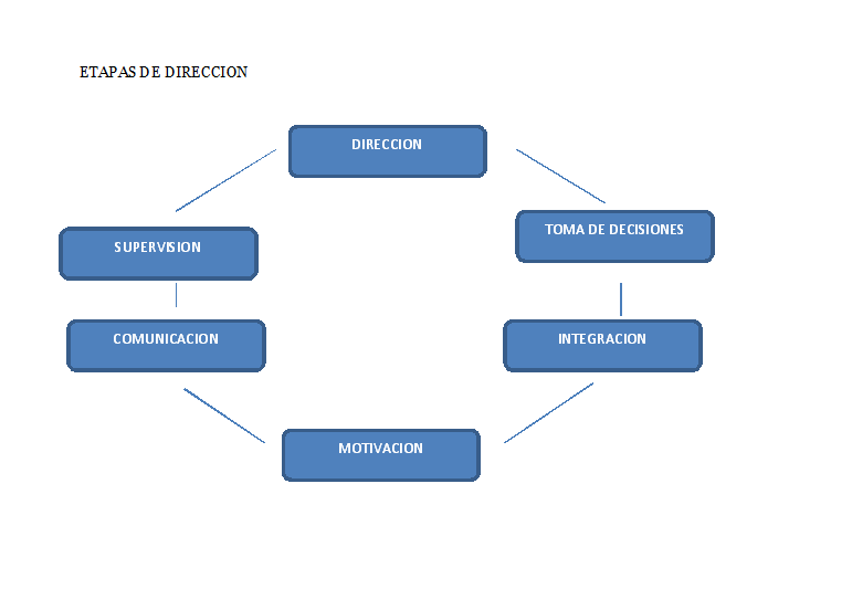 Administraci n direccion concepto elemento del concepto for Concepto de organizacion de oficina