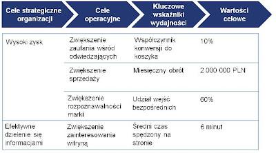 Przykładowe KPI i cele w działaniach e-marketingowych