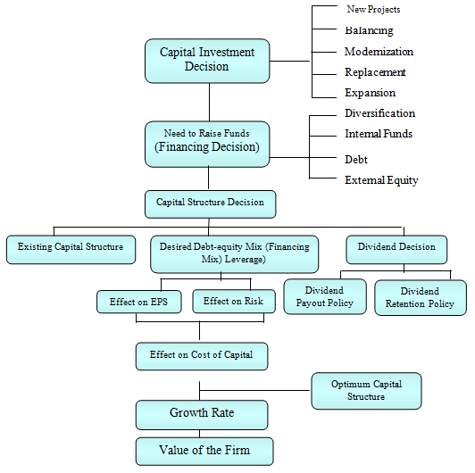 main characteristics of the capital investment decision process Capital budgeting is the name given to the asset investment decision process 322 chapter 11 capital budgeting: the basics capital budgeting the process of planning expendi-tures on assets identify the major project classification categories.