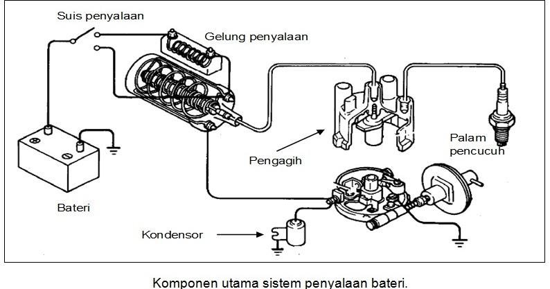 teknologi motosikal  sistem penyalaan