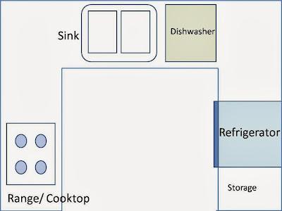 Kitchen Layouts Designs