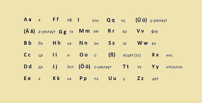 Сравнивая русский, английский и немецкий алфавиты, мы видим, что независимо от принадлежности языков к...