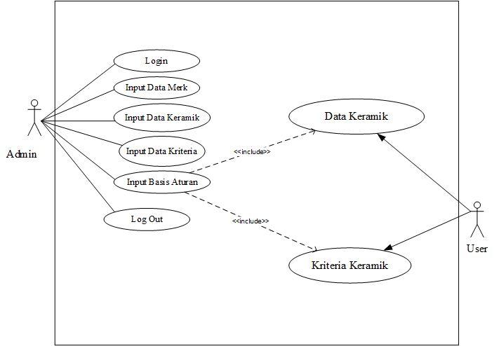 Sistem pendukung keputusan pemilihan mutu dengan metode certainty use case diagram ccuart Image collections