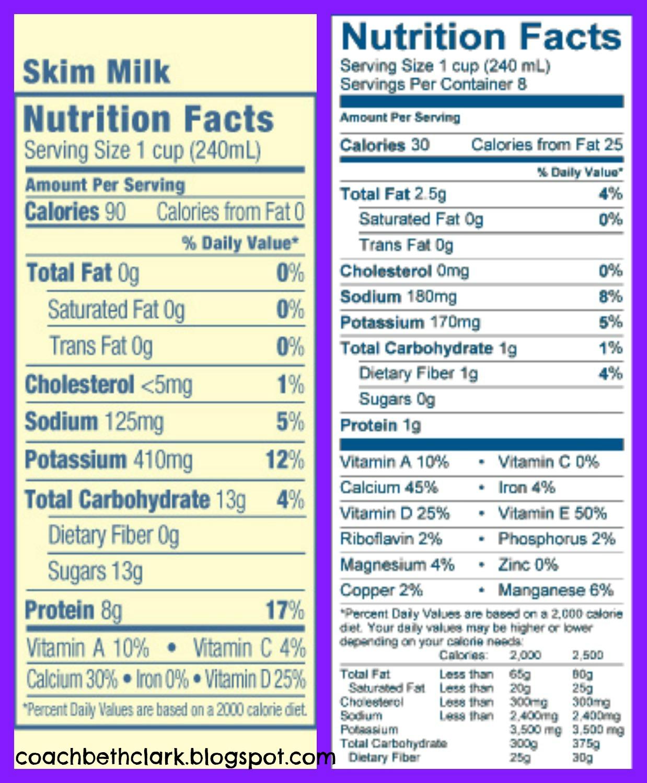 body remodel: almond milk vs skim milk