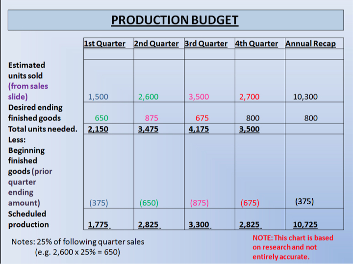 This here is a production budget, which of course estimates the level ...